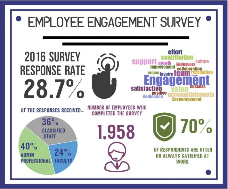 Infographic titled: Employee Engagement Survey indicating a 28.7% 2106 survey response rate, with 1,958 employees completing the survey. 70% of respondents are often or always satisfied at work, and of the responses received 36% were classified staff, 24% faculty, and 40% administrative professionals.
