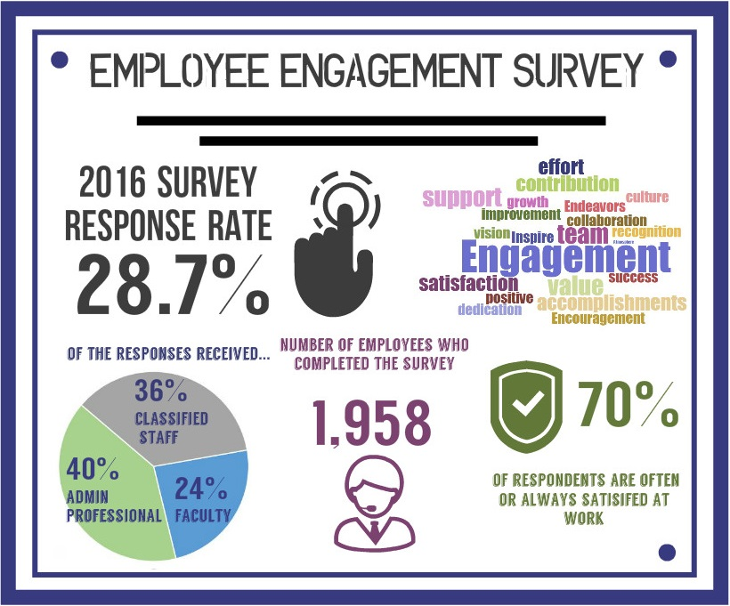 2016 Survey Results Human Resource Services Washington