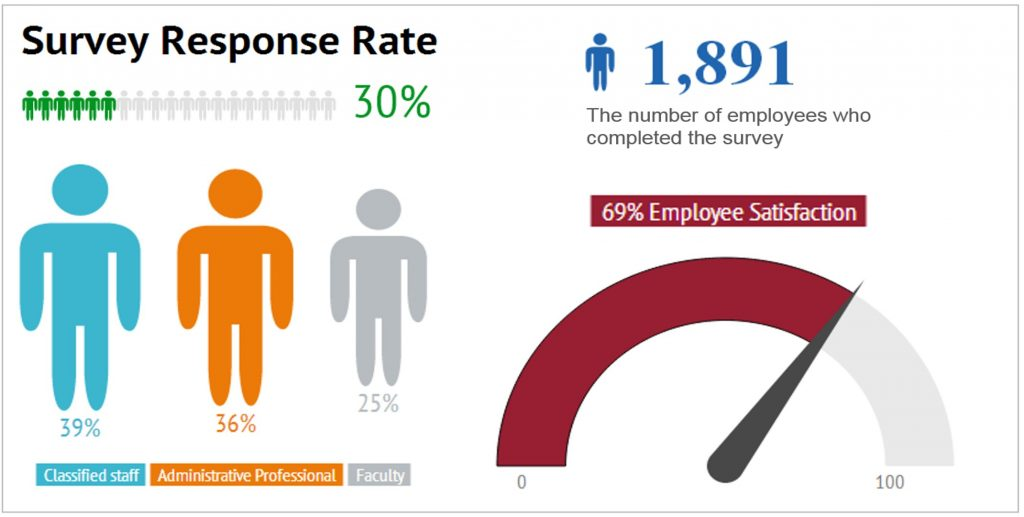 Survey response infographic