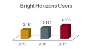 Bright Horizons users chart showing 3,181 in 2015; 3,954 in 2016; and 4,808 in 2017.