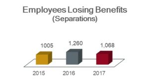 Employees losing benefits chart showing 1,005 in 2015; 1,260 in 2016; and 1,068 in 2017.