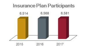 Insurance plan participants chart showing 6,515 in 2015; 6,568 in 2016; and 6,581 in 2017.