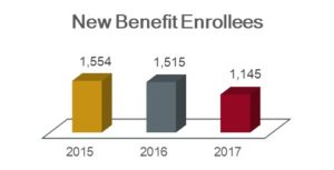 New Benefit Enrollment chart showing 1,554 in 2015; 1,515 in 2016; and 1,145 in 2017.