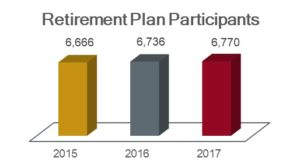 Retirement plan participants chart showing 6,666 in 2015; 6,736 in 2016; and 6,770 in 2017.