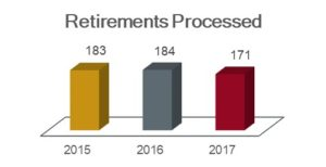 Retirements processed chart showing 183 in 2015, 184 in 2016, and 171 in 2017.