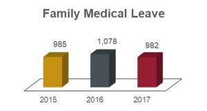 Family medical leave chart showing 985 in 2015; 1,078 in 2016; and 982 in 2017.