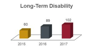 Long-term disability chart showing 60 in 2015; 89 in 2016; and 102 in 2017.