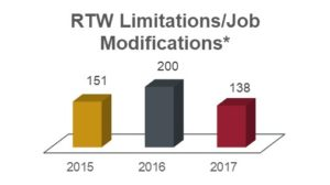 RTW limitations and job modifications chart showing 151 in 2015; 200 in 2016; and 138 in 2017.