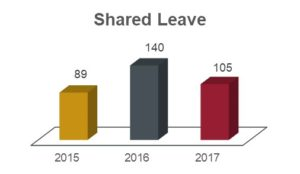 Shared leave chart showing 89 in 2015; 140 in 2016; and 105 in 2017.