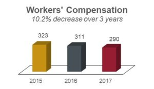 Worker's compensation chart showing 323 in 2015; 311 in 2016; and 290 in 2017.