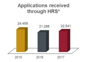 Applications received through HRS chart showing 24,458 in 2015; 21,286 in 2016; and 22,541 in 2017.
