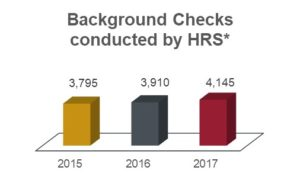 Background checks conducted by HRS chart showing 3,795 in 2015; 3,910 in 2016; and 4,145 in 2017.