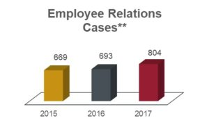 Employee relations cases chart showing 669 in 2015; 693 in 2016; and 804 in 2017.