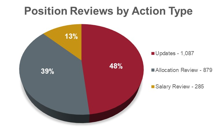 Position reviews by action type chart showing: 1,087 updates at 48%; 879 allocation reviews at 39%; and 285 salary reviews at 13%.