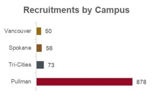 Recruitments by campus chart showing 50 at Vancouver; 56 at Spokane; 73 at Tri-Cities; and 878 at Pullman.