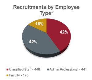 Recruitments by employee type chart showing: 446 classified staff at 42%; 441 administrative professional at 42%; and 170 faculty at 16%.