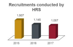 Recruitments conducted by HRS chart showing 1,507 in 2015; 1,145 in 2016; and 1,057 in 2017.