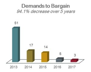 Chart showing demands to bargain: 51 in 2013; 17 in 2014; 14 in 2015; 5 in 2016; and 3 in 2017; a 94.1% decrease over 5 years.