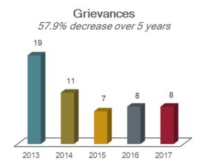 Chart showing grievances: 19 in 2013; 11 in 2014; 7 in 2015; 8 in 2016; and 8 in 2017; a 57.9% decrease over 5 years.