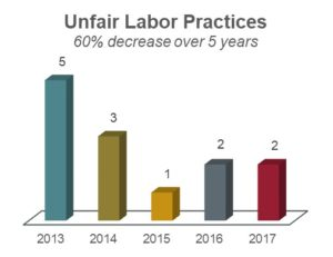 Unfair labor practices chart showing a 60% decrease over 5 years: 5 in 2013; 3 in 2014; 1 in 2015; 2 in 2016; and 2 in 2017.