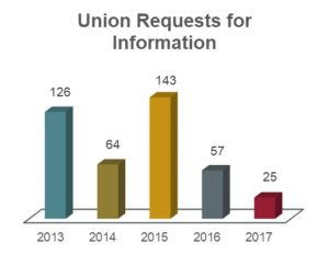 Union requests for information chart showing 126 in 2013; 64 in 2014; 143 in 2015; 57 in 2016; and 25 in 2017.