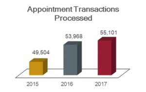 Appointment transactions processed chart showing 49,504 in 2015; 53,968 in 2016; and 55,101 in 2017.