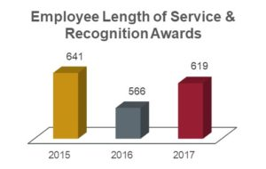 Employee length of service and recognition awards chart showing 641 in 2015; 566 in 2016; and 619 in 2017.