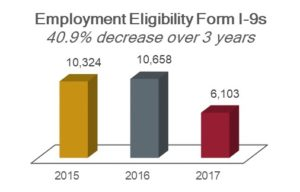Employment eligibility form I-9s chart showing a 40.9% decrease over 3 years: 10,324 in 2015; 10,658 in 2016; and 6,103 in 2017.