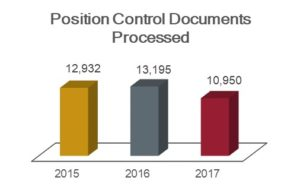 Position control documents processed chart showing 12,932 in 2015; 13,195 in 2016; and 10,950 in 2017.