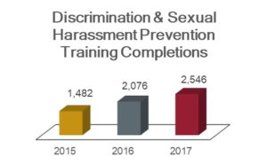 Discrimination and sexual harassment prevention training completions chart showing 1,482 in 2015; 2,076 in 2016; and 2,546 in 2017.
