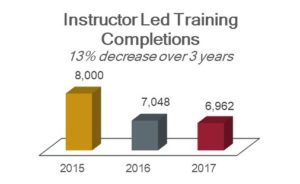 Instructor led training completions chart showing 13% decrease over 3 years: 8,000 in 2015; 7,048 in 2016; and 6,962 in 2017.