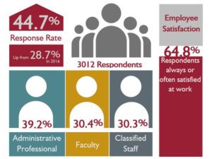 44.7% response rate up from 28.7% in 2016. 3,012 respondents. Employee satisfaction: 64.8% of respondents always or often satisfied at work. 39.2% administrative professional; 30.4% faulty; and 30.3% classified staff.