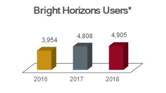 Chart of Bright Horizons users (Sittercity and Years Ahead programs) showing 3,954 in 2016, 4,808 in 2017, and 4,905 in 2018.