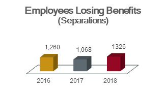 Chart of employees losing benefits (separations) showing 1,260 in 2016, 1,068 in 2017, and 1,326 in 2018.
