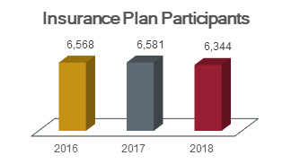 Chart of insurance plan participants showing 6,568 in 2016, 6,581 in 2017, and 6,344 in 2018.
