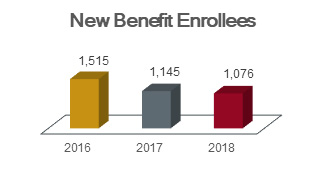 Chart of new benefit enrollees showing 1,515 in 2016, 1,145 in 2017, and 1,076 in 2018.