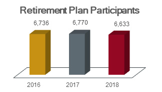 Chart of retirement plan participants showing 6736 in 2016, 6770 in 2017, and 6633 in 2018.