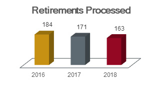 Chart of retirements processed: in 2016, 184; in 2017, 171; and in 2018, 163.