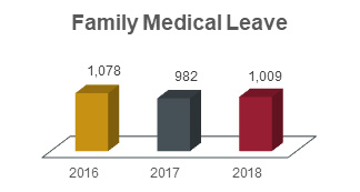 Family medical leave chart showing 1,078 in 2016, 982 in 2017, and 1,009 in 2018.