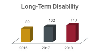 Long-term disability chart showing 89 in 2016, 102 in 2017, and 113 in 2018.