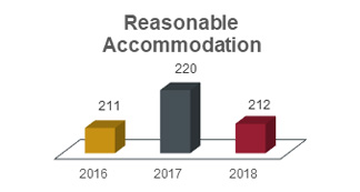 Reasonable accommodation chart showing 211 in 2016, 220 in 2017, and 212 in 2018.