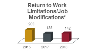 Return to work limitations and job modifications chart showing 200 in 2016, 138 in 2017, and 142 in 2018.