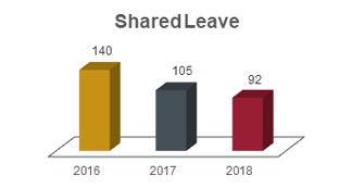 Shared leave chart showing 140 in 2016, 105 in 2017, and 92 in 2018.