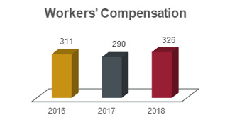 Workers compensation chart showing 311 in 2016, 290 in 2017, and 326 in 2018.