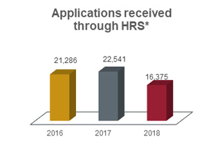 Applications received through HRS chart showing 21,286 in 2016, 22,541 in 2017, and 16,375 in 2018.
