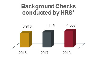 Background checks conducted by HRS chart showing 3,910 in 2016, 4,145 in 2017, and 4,507 in 2018.