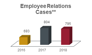 Employee relations cases showing 693 in 2016, 804 in 2017, and 795 in 2018.