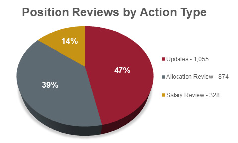 Pie chart of position reviews by action type in 2018 showing 1,055 updates (47%), 874 allocation reviews (39%), and 328 salary reviews (14%)