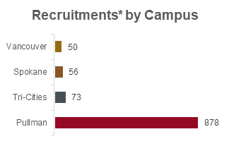 Chart of recruitments by WSU campus in 2018 showing 50 in Vancouver, 56 in Spokane, 73 in Tri-Cities, and 878 in Pullman.