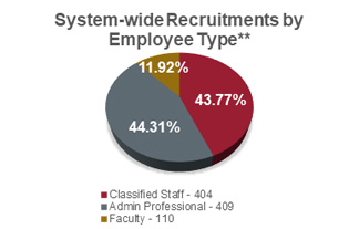 Circular chart showing system-wide recruitments by employee type in 2018 showing: 404 classified staff (43.77%); 409 admin professional (44.31%); and 110 faculty (11.92%).